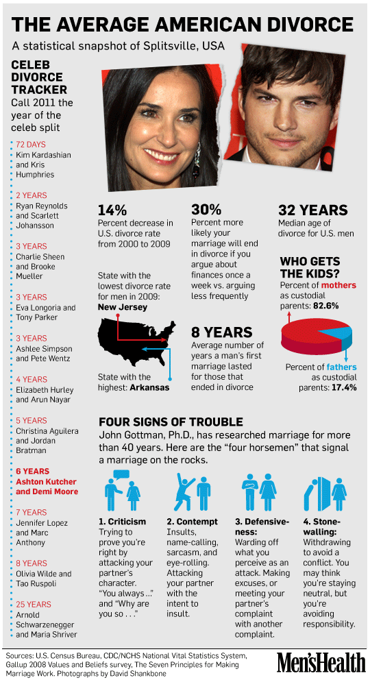 Infographic: The Average American Divorce